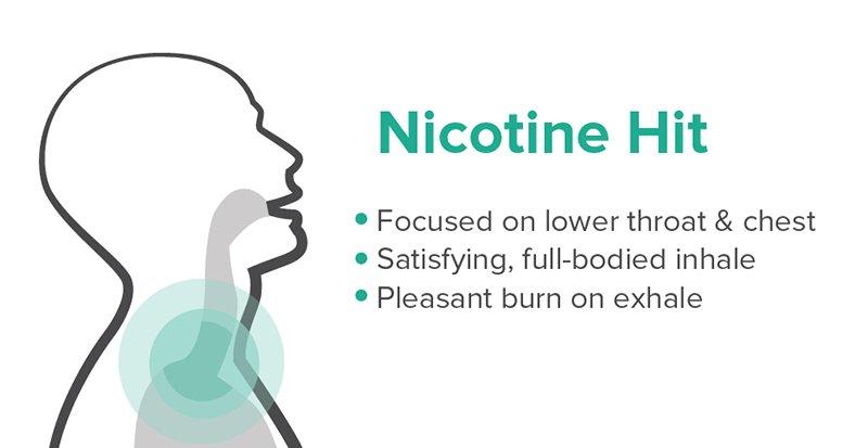 Why You Need Nicotine-Free Vapes? | Vapepenzone