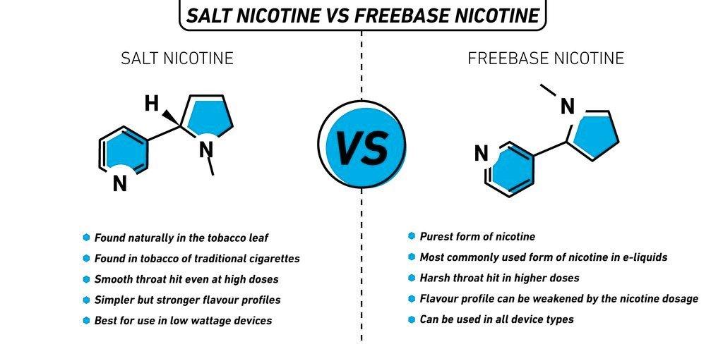 Freebase vs Nicotine Salt Vape Juice, Which One Should I Get? | Vapepenzone