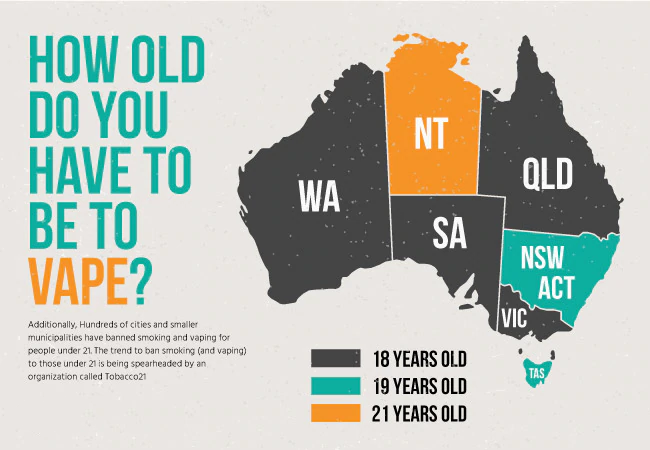 How Old Do You Have to Be to Get Relx Vapes in Australia?   Vapepenzone