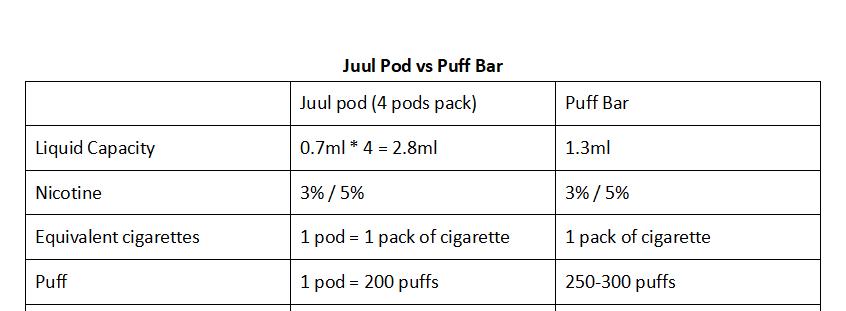 Juul vs Puff Bar, Which Is Better? | Vapepenzone