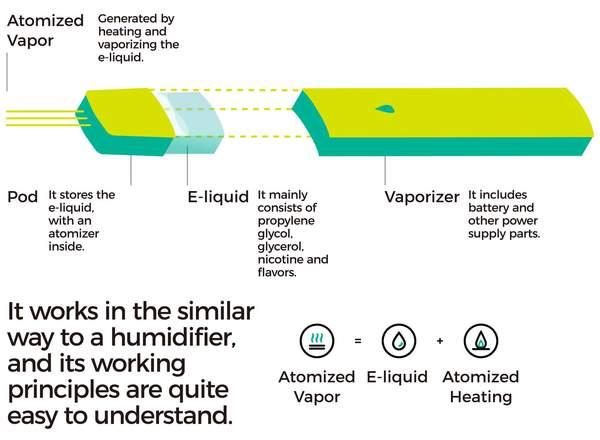 The Atomizer Used: RELX Pod vs RELX Pod Pro | Vapepenzone